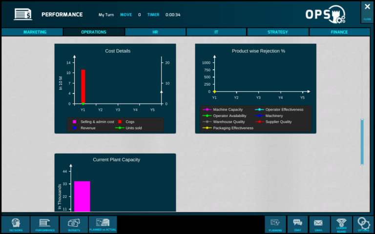 Students Dashboard of StratUp - an Experiential Business Simulation Game