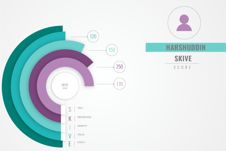 SKIVE Score - Skill Assessment Using Evidence Analytics in StratUp